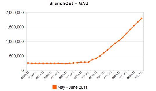 Facebook's BranchOut