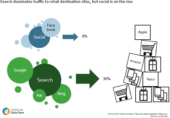Search Dominates Traffic to Retail Destination Sites, but Social is on the Rise in UK