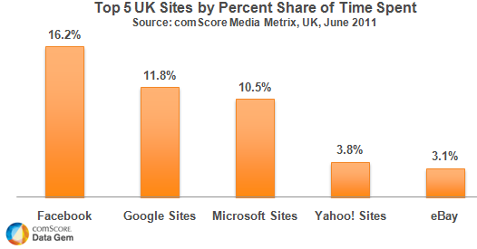 time spent on facebook in the UK