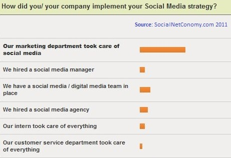 How did you/ your company implement your Social Media strategy